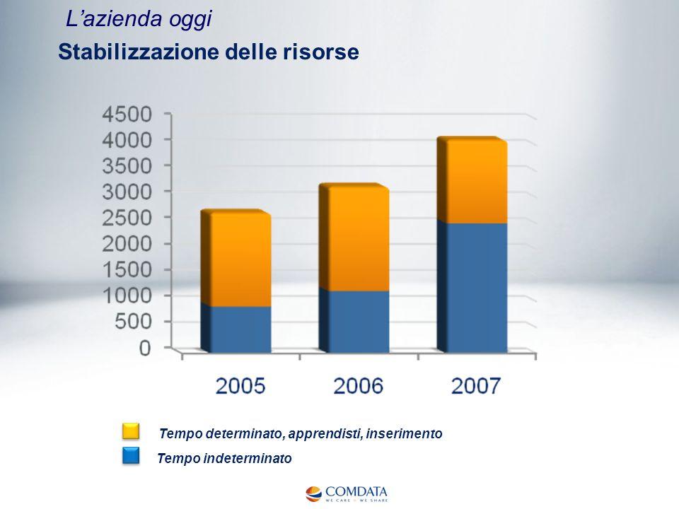 Stabilizzazione delle risorse