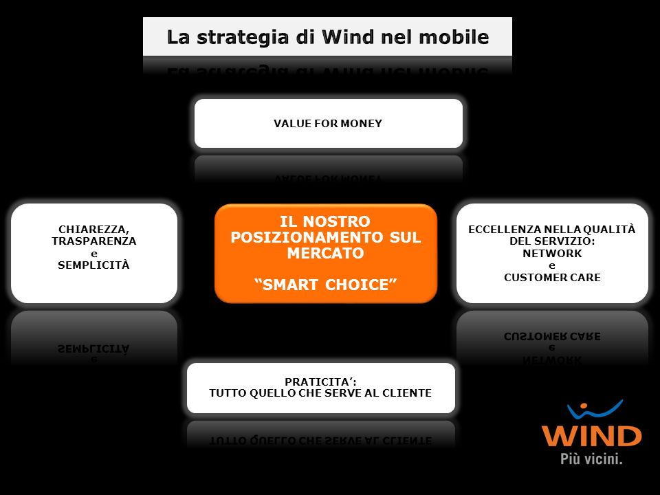 La strategia di Wind nel mobile