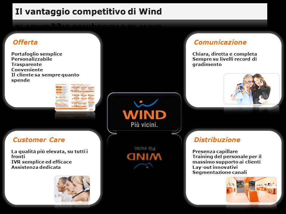 Il vantaggio competitivo di Wind