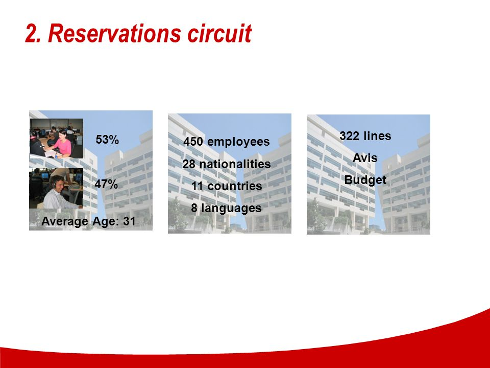 2. Reservations circuit 322 lines Avis 53% 450 employees Budget