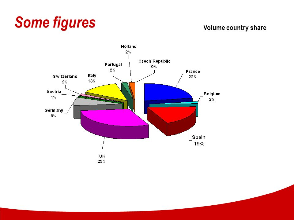 Some figures Volume country share