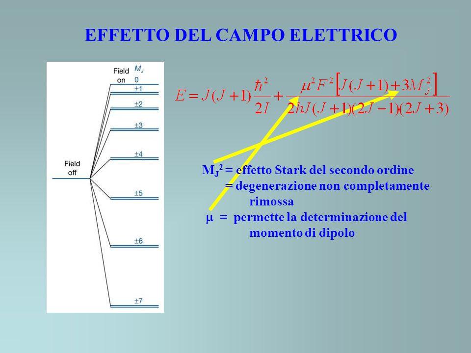 EFFETTO DEL CAMPO ELETTRICO