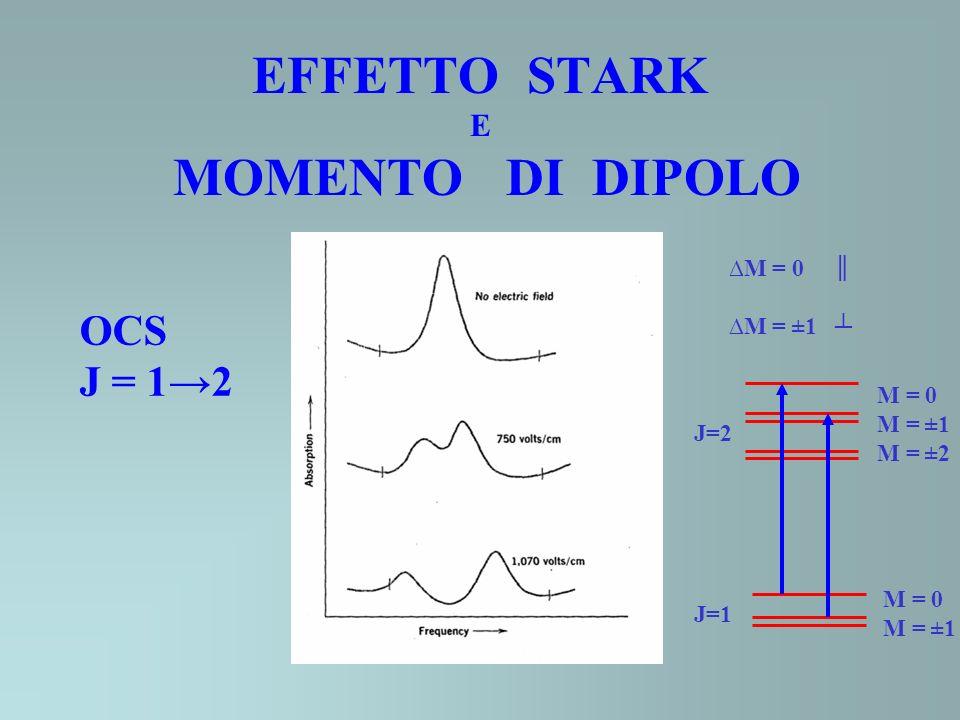 EFFETTO STARK E MOMENTO DI DIPOLO