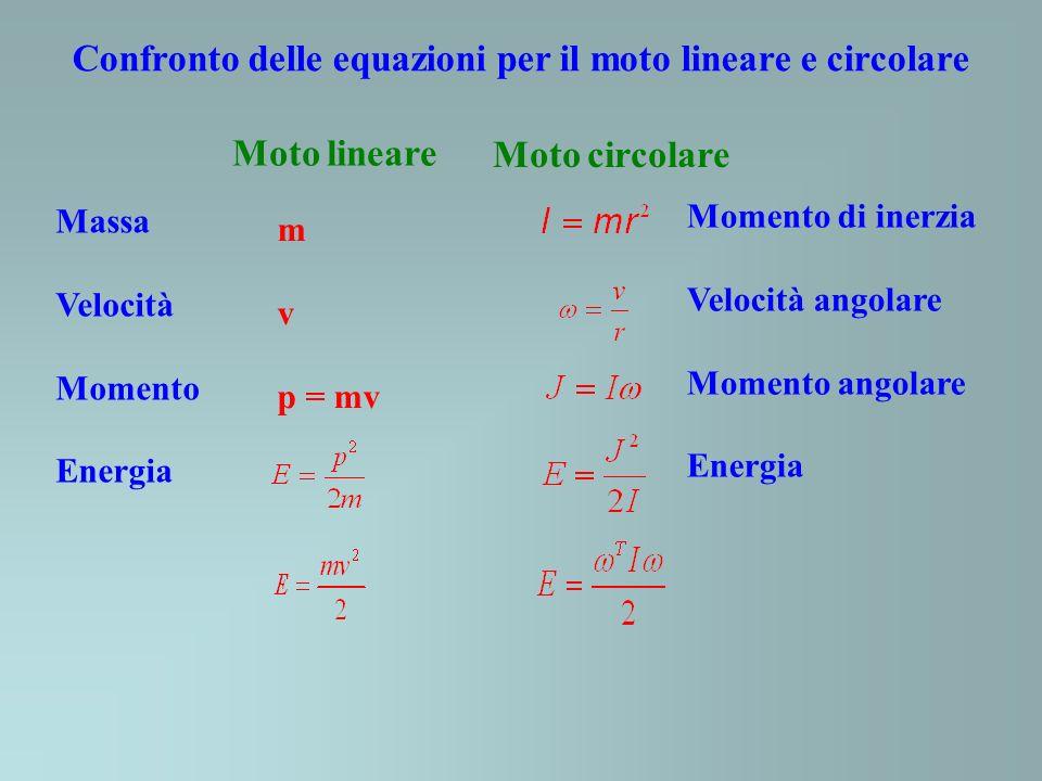 Confronto delle equazioni per il moto lineare e circolare