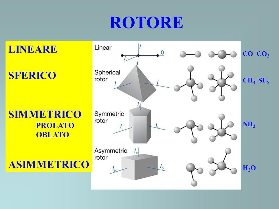 ROTORE LINEARE SFERICO SIMMETRICO ASIMMETRICO PROLATO OBLATO CO CO2