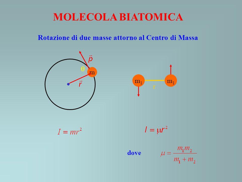 Rotazione di due masse attorno al Centro di Massa