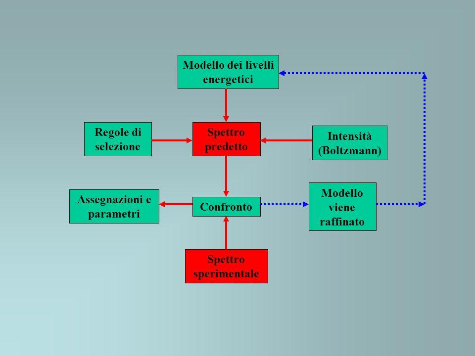 Modello dei livelli energetici