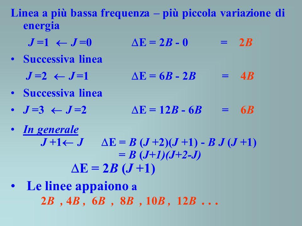 Le linee appaiono a 2B , 4B , 6B , 8B , 10B , 12B . . .