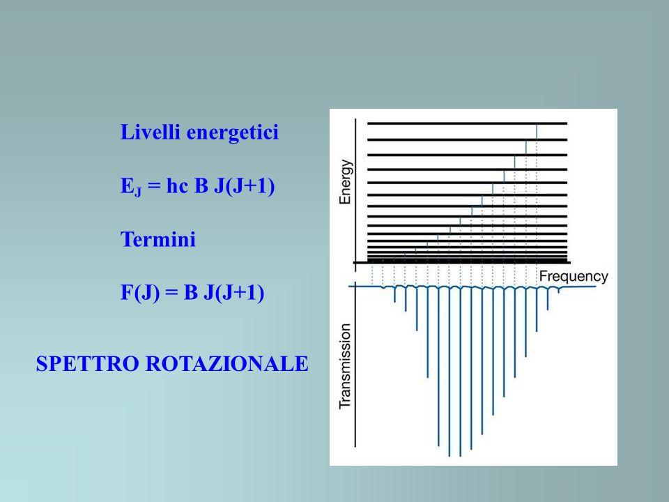 Livelli energetici EJ = hc B J(J+1) Termini F(J) = B J(J+1) SPETTRO ROTAZIONALE