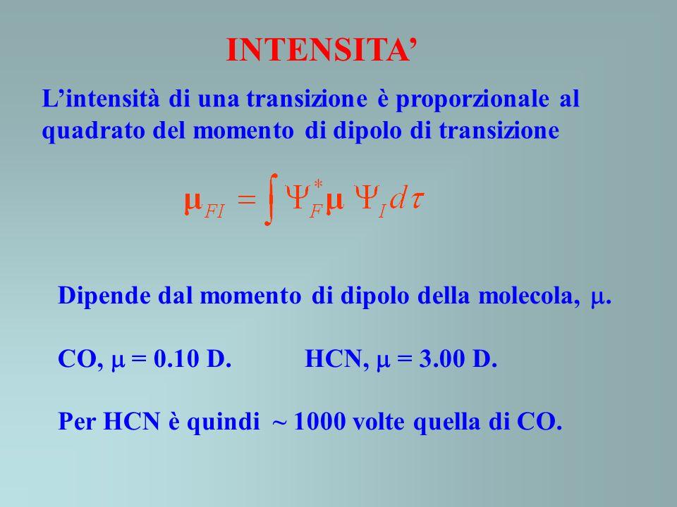 INTENSITA' L'intensità di una transizione è proporzionale al quadrato del momento di dipolo di transizione.