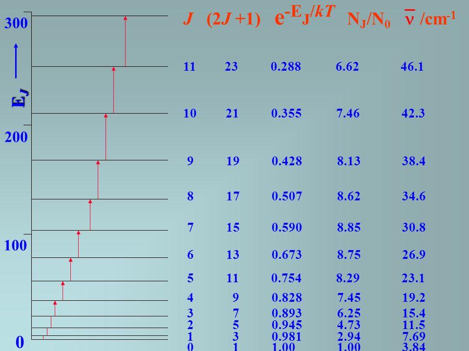 J (2J +1) e-EJ/kT NJ/N0 /cm-1
