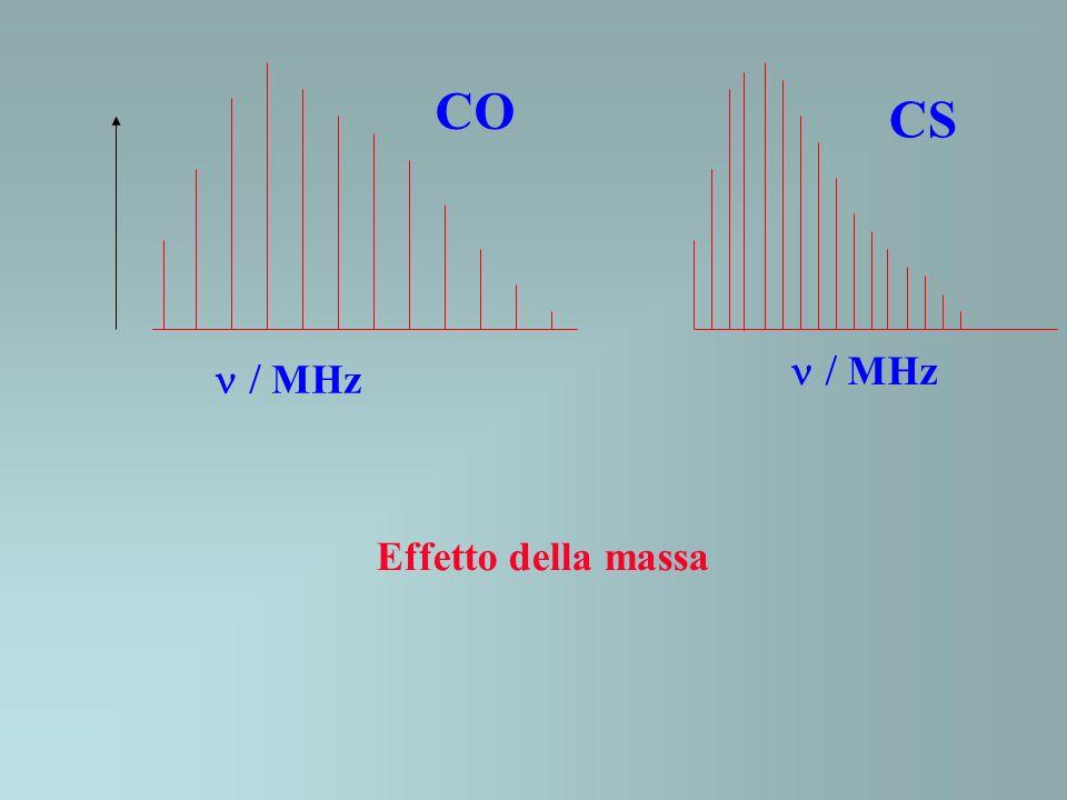 CO CS MHz MHz Effetto della massa