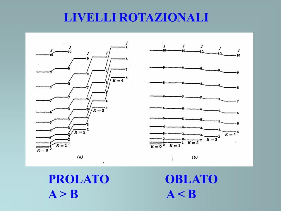 LIVELLI ROTAZIONALI PROLATO OBLATO A > B A < B