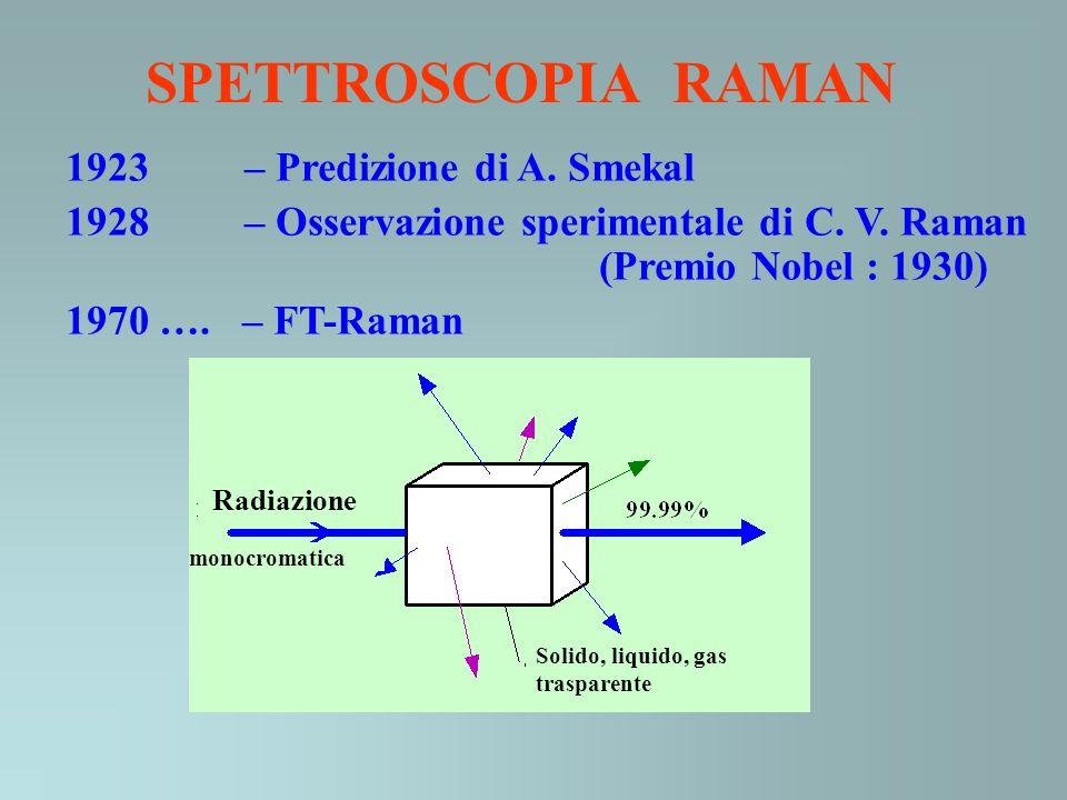SPETTROSCOPIA RAMAN 1923 – Predizione di A. Smekal