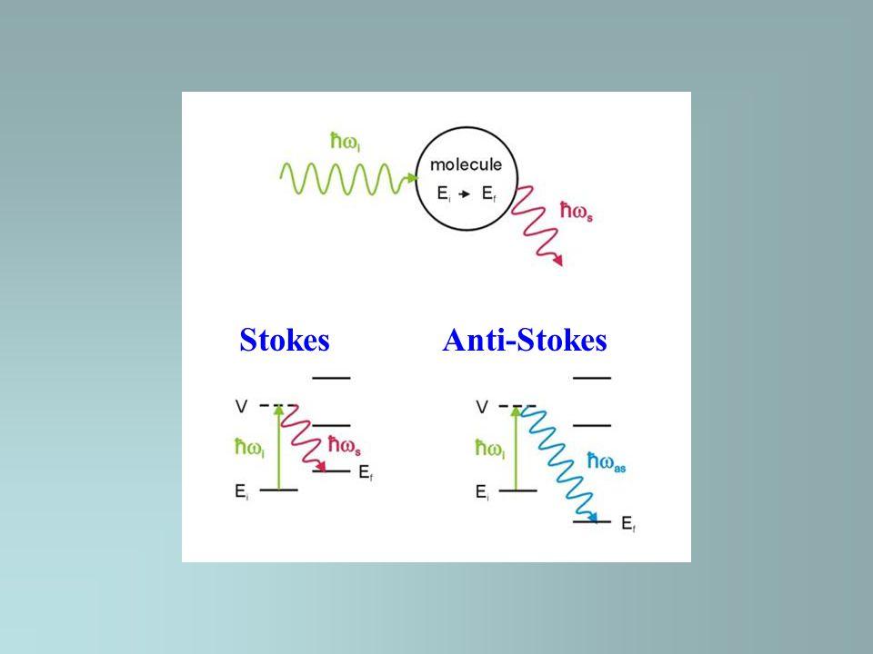 Stokes Anti-Stokes