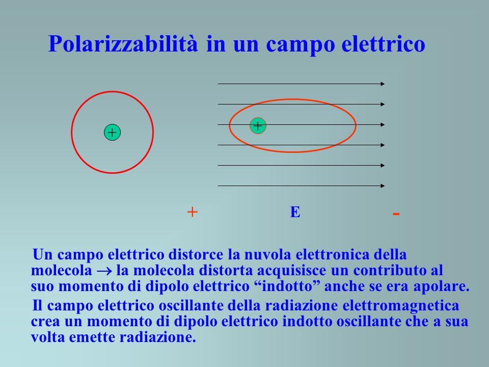 Polarizzabilità in un campo elettrico