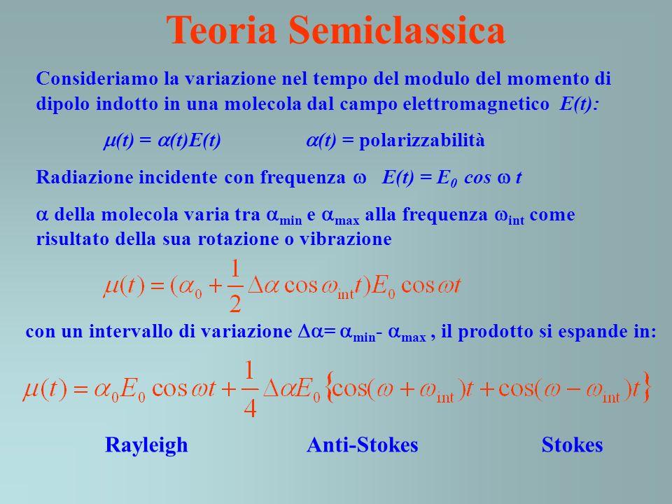 Teoria Semiclassica Rayleigh Anti-Stokes Stokes