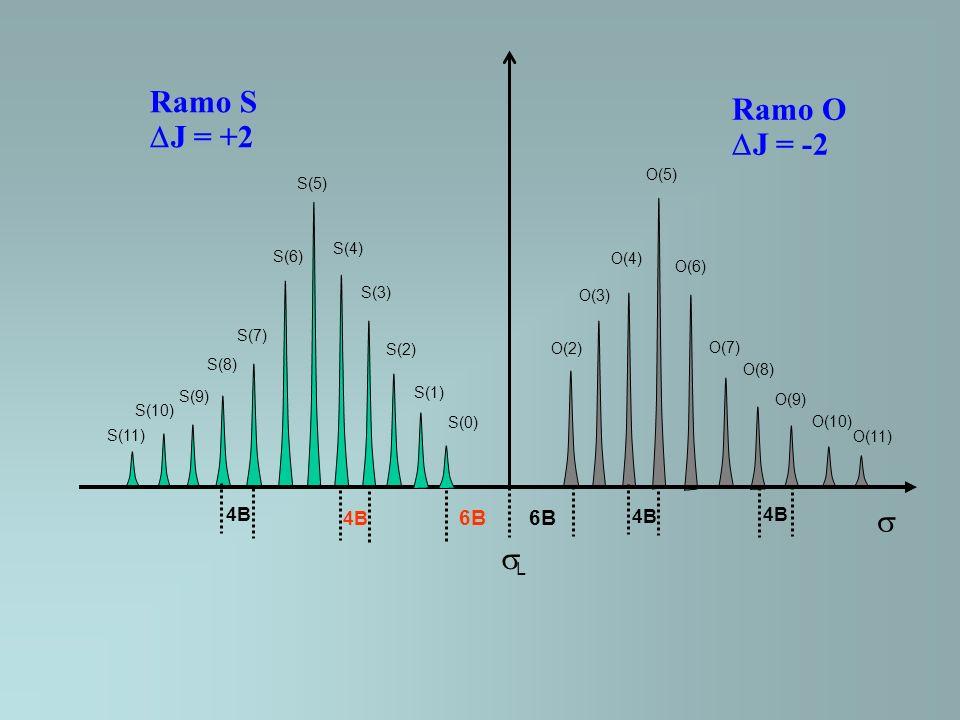 Ramo S Ramo O DJ = +2 DJ = -2 s sL 6B 4B O(5) S(5) S(4) S(6) O(4) O(6)