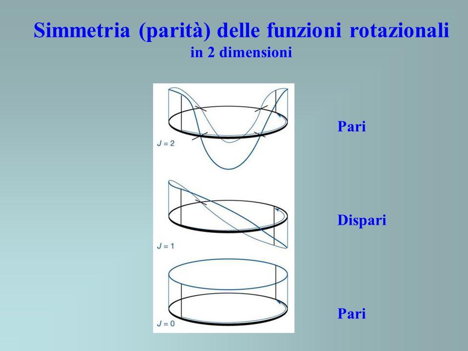 Simmetria (parità) delle funzioni rotazionali