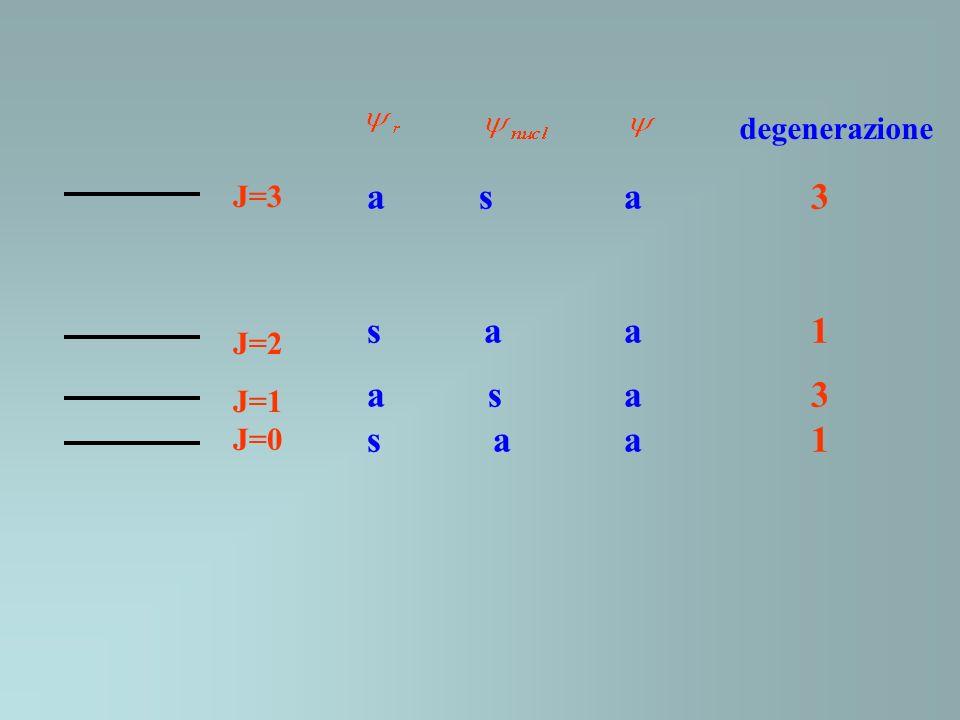 degenerazione J=3. J=2. J=1. J=0. a s a 3. s a a 1.