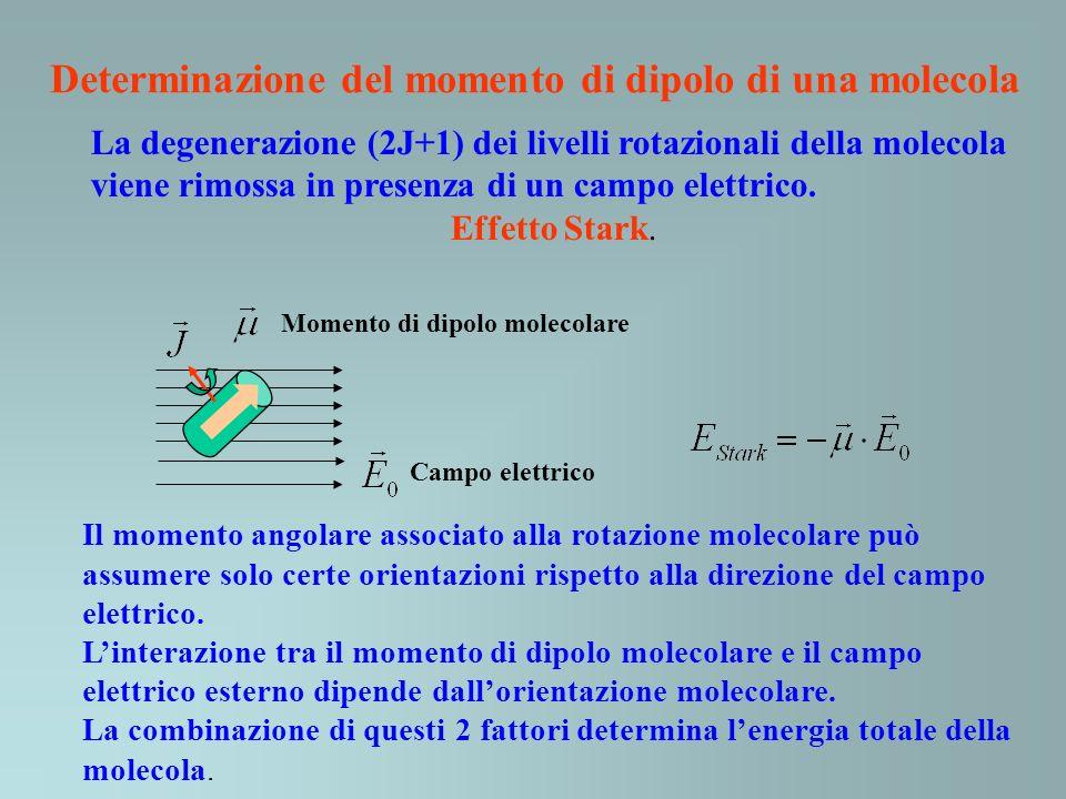 Determinazione del momento di dipolo di una molecola