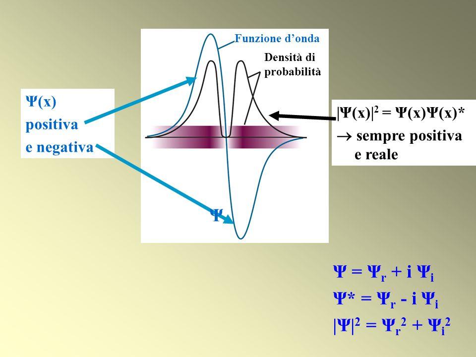 Ψ Ψ = Ψr + i Ψi Ψ* = Ψr - i Ψi |Ψ|2 = Ψr2 + Ψi2 Ψ(x) positiva