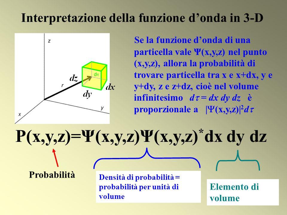 Interpretazione della funzione d'onda in 3-D