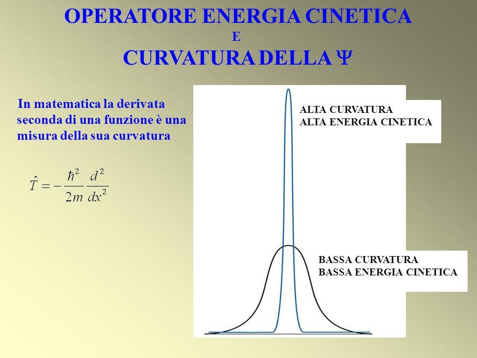OPERATORE ENERGIA CINETICA