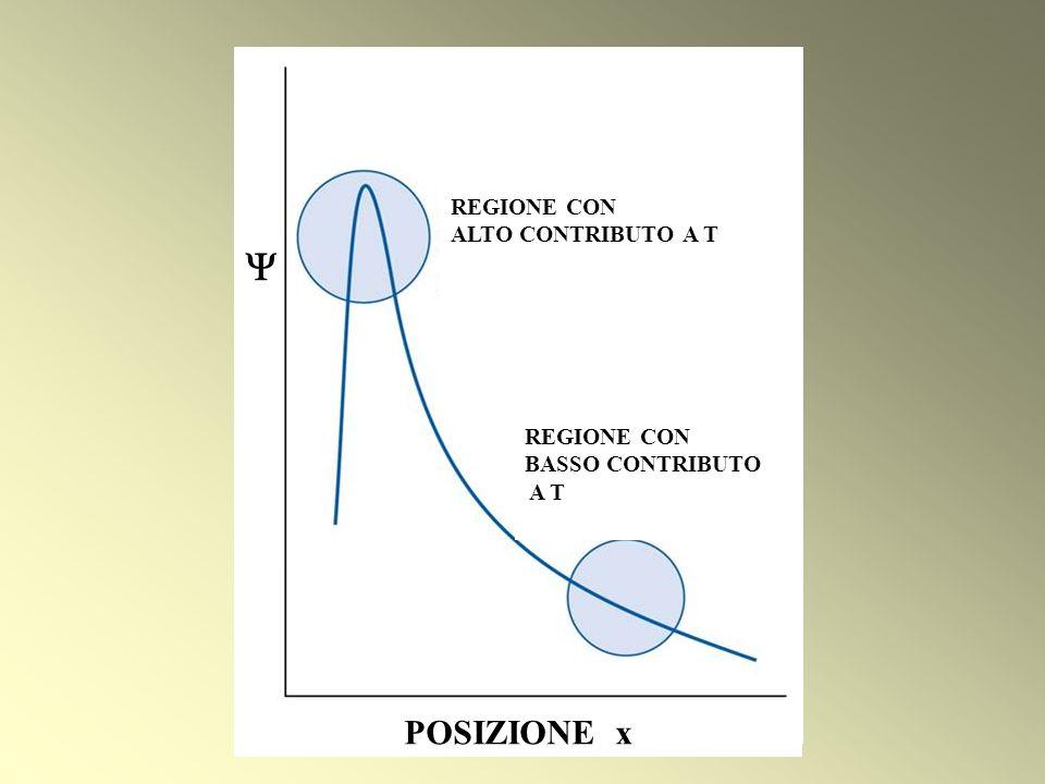  POSIZIONE x REGIONE CON ALTO CONTRIBUTO A T REGIONE CON