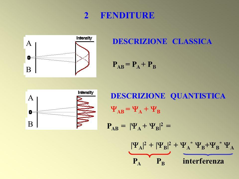 2 FENDITURE DESCRIZIONE CLASSICA A PAB = PA + PB B