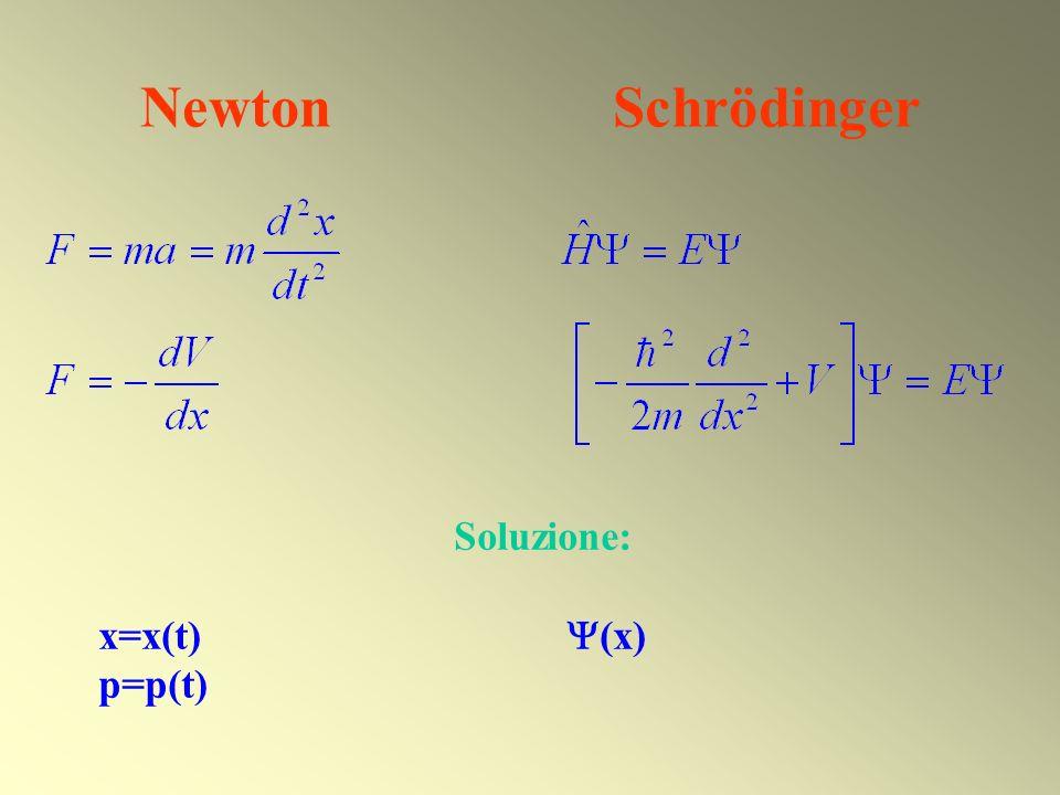 Newton Schrödinger Soluzione: x=x(t) (x) p=p(t)