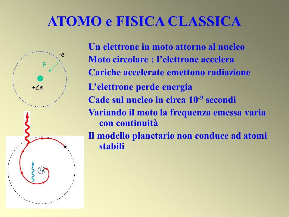 ATOMO e FISICA CLASSICA