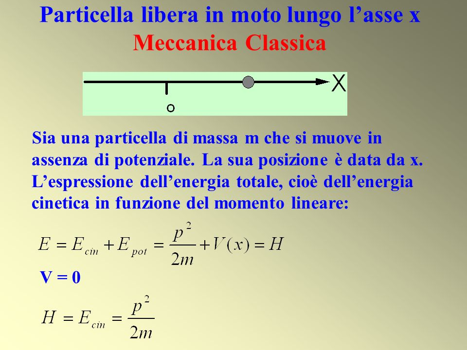 Particella libera in moto lungo l'asse x Meccanica Classica