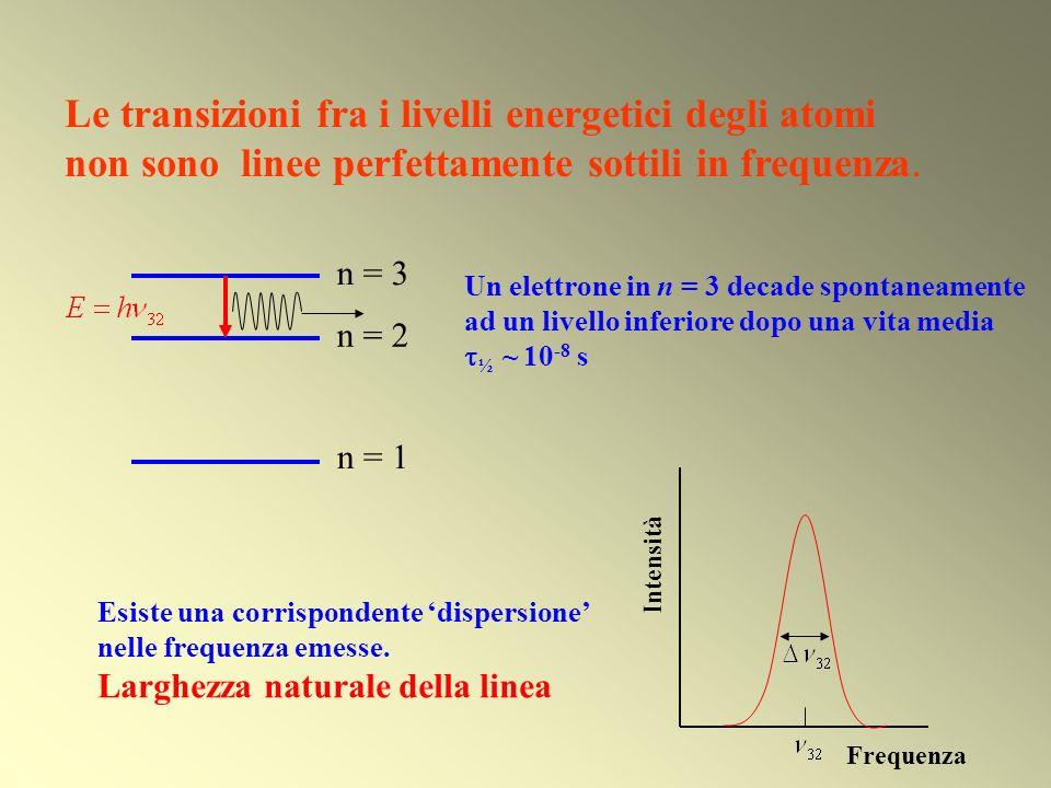 Le transizioni fra i livelli energetici degli atomi non sono linee perfettamente sottili in frequenza.