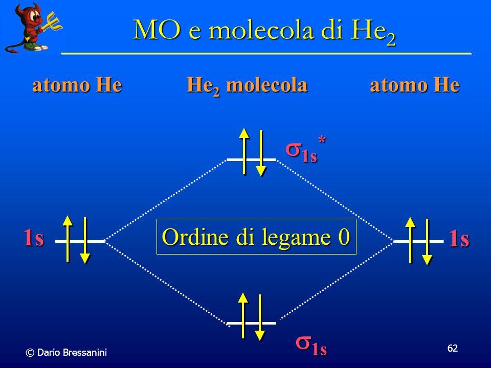 MO e molecola di He2 s1s* s1s 1s Ordine di legame 0 1s atomo He
