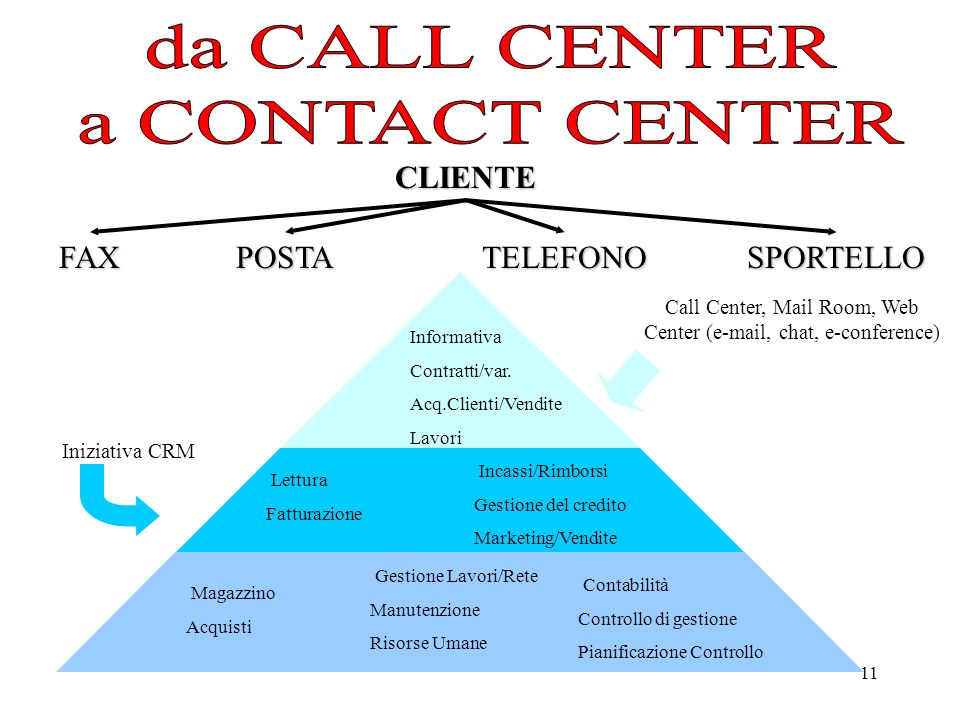 Call Center, Mail Room, Web Center (e-mail, chat, e-conference)