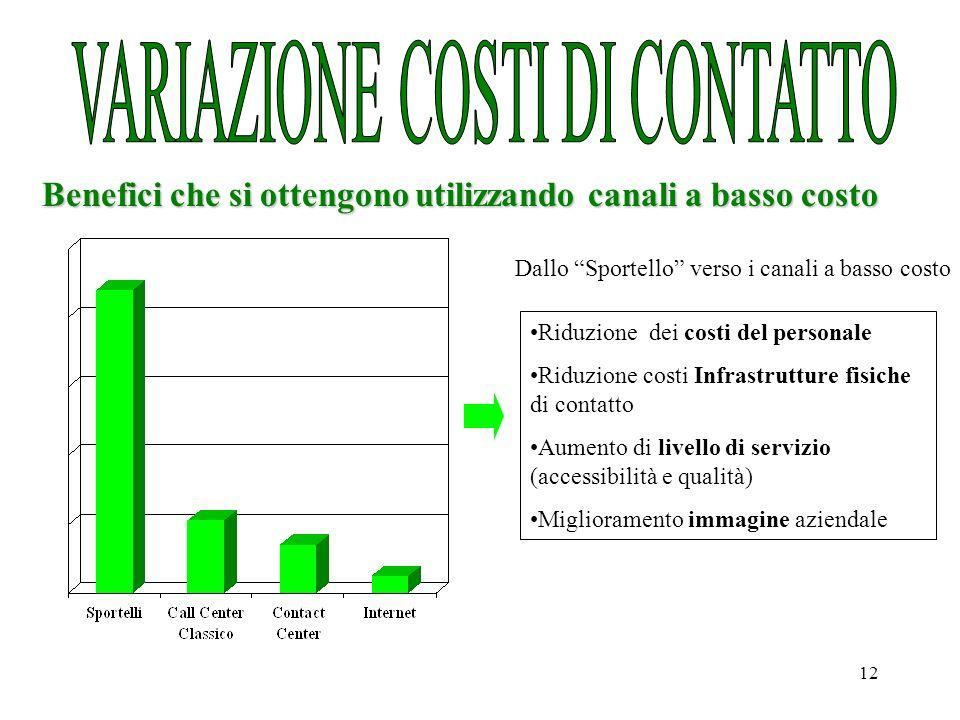 VARIAZIONE COSTI DI CONTATTO