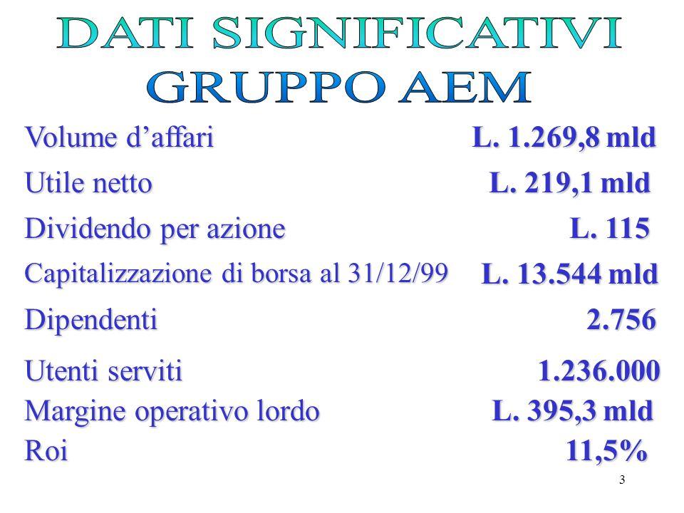 DATI SIGNIFICATIVI GRUPPO AEM Volume d'affari L. 1.269,8 mld