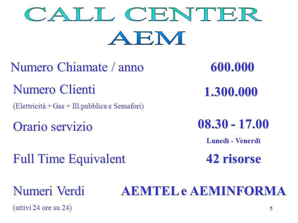 CALL CENTER AEM Numero Chiamate / anno 600.000 Numero Clienti