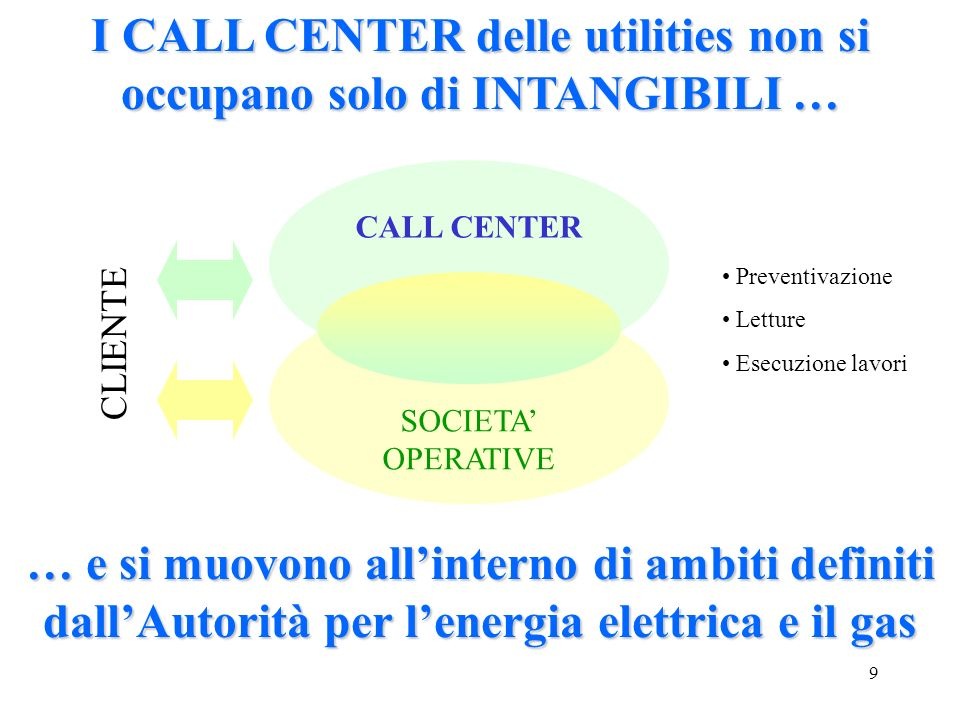 I CALL CENTER delle utilities non si occupano solo di INTANGIBILI …