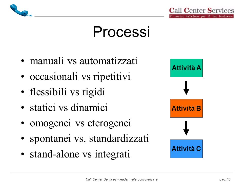 Processi manuali vs automatizzati occasionali vs ripetitivi