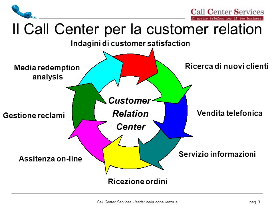 Il Call Center per la customer relation
