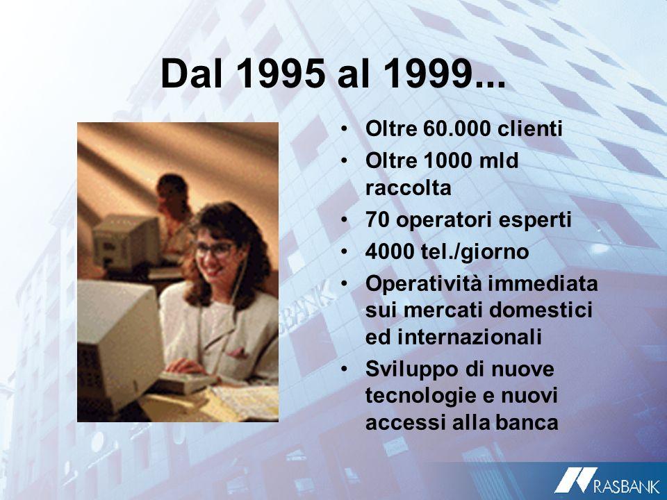Dal 1995 al 1999... Oltre 60.000 clienti Oltre 1000 mld raccolta