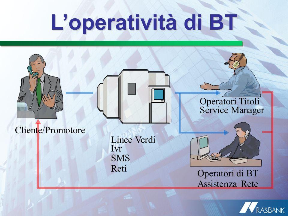 L'operatività di BT Operatori Titoli Service Manager Cliente/Promotore