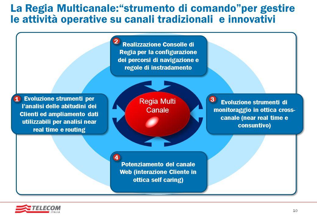 La Regia Multicanale: strumento di comando per gestire le attività operative su canali tradizionali e innovativi