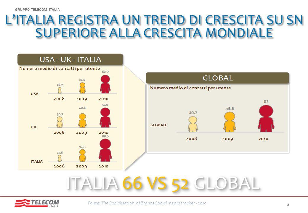 L'ITALIA REGISTRA UN TREND DI CRESCITA SU SN SUPERIORE ALLA CRESCITA MONDIALE