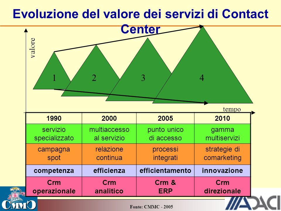 Evoluzione del valore dei servizi di Contact Center