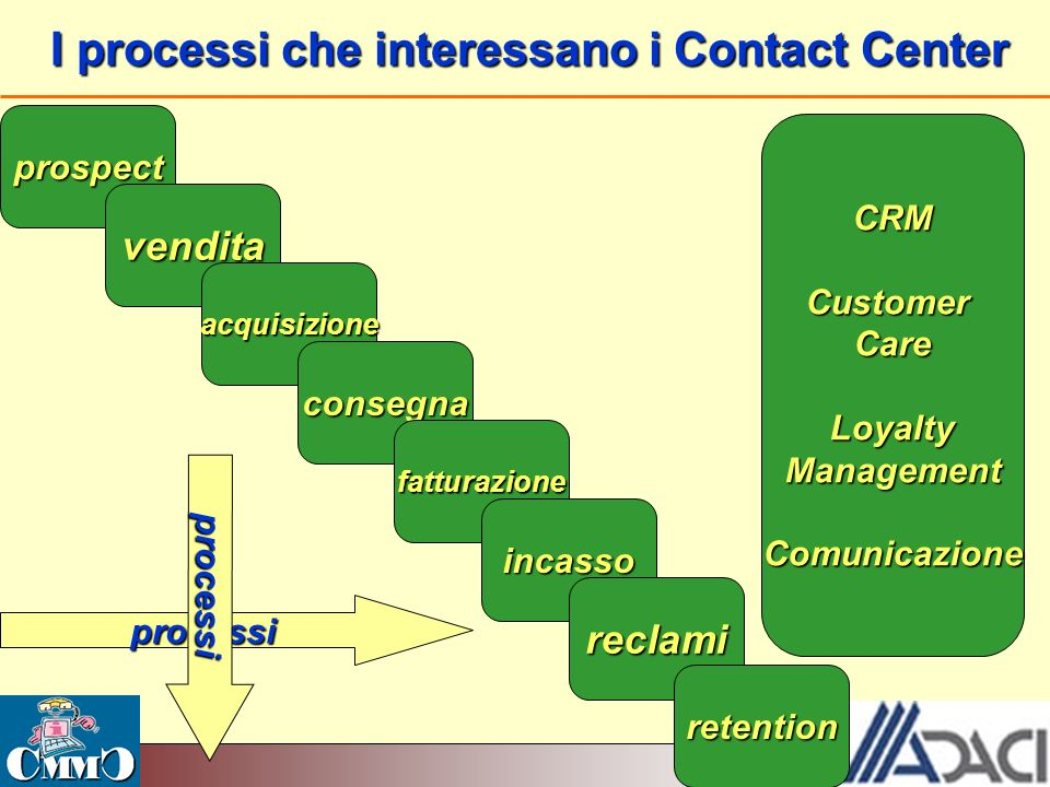 I processi che interessano i Contact Center
