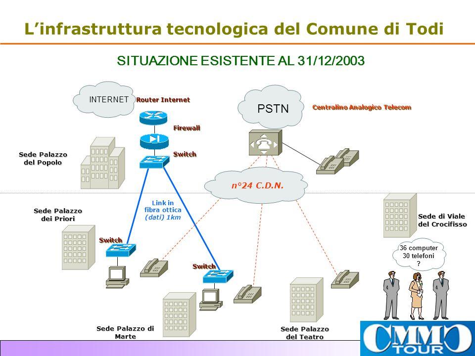 L'infrastruttura tecnologica del Comune di Todi