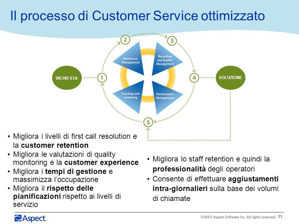 Il processo di Customer Service ottimizzato